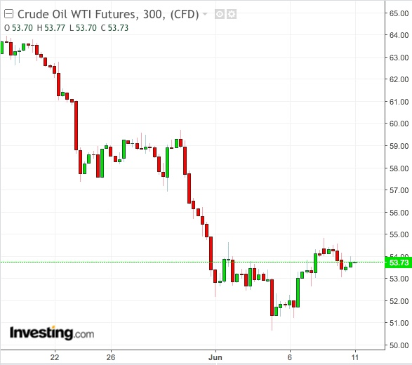 Gráfico 300 Minutos WTI - Powered by TradingView