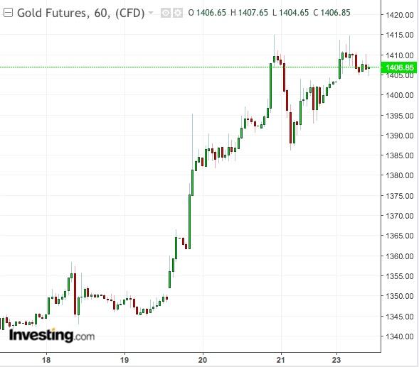 Gráfico 60 Minutos Ouro - Powered TradingView