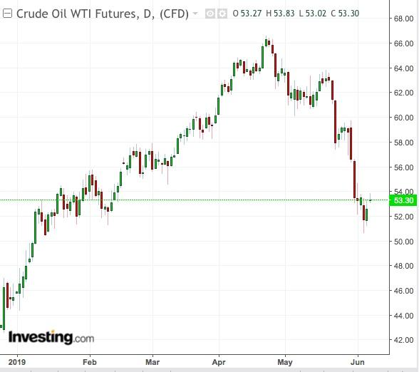 Gráfico Diário WTI - Powered by TradingView