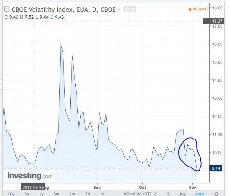 Índice de Volatilidade VIX