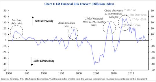 Nível de risco de mercados emergentes