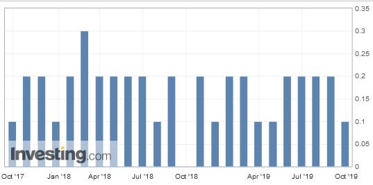 Índice de Inflação PCE 2017-2019