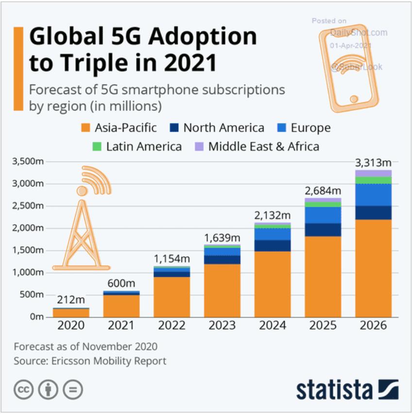 Adoção Global do 5G