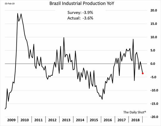 Produção industrial do Brasil