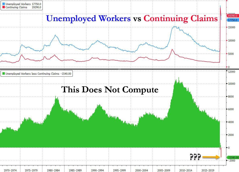 Beneficários vs Desempregados