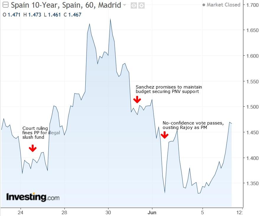 Rendimento do título de 10 anos da Espanha - 1 hora