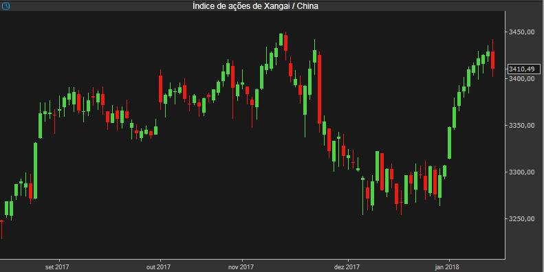 Índice de Xangai