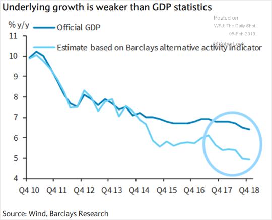Crescimento chinês está abaixo das estatísticas oficiais