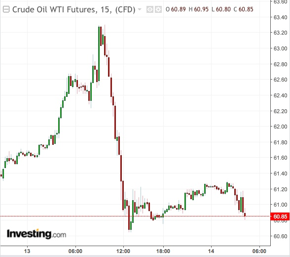 Gráfico 15 Minutos WTI- Powered by TradingView