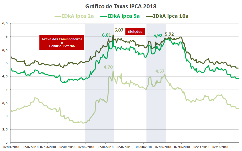Gráficos de Taxa IPCA 2018